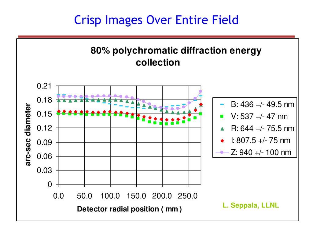 Crisp Images Over Entire Field