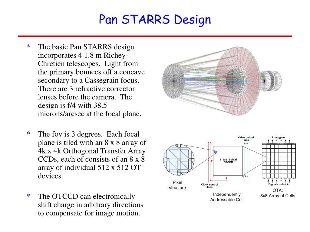 Pan STARRS Design