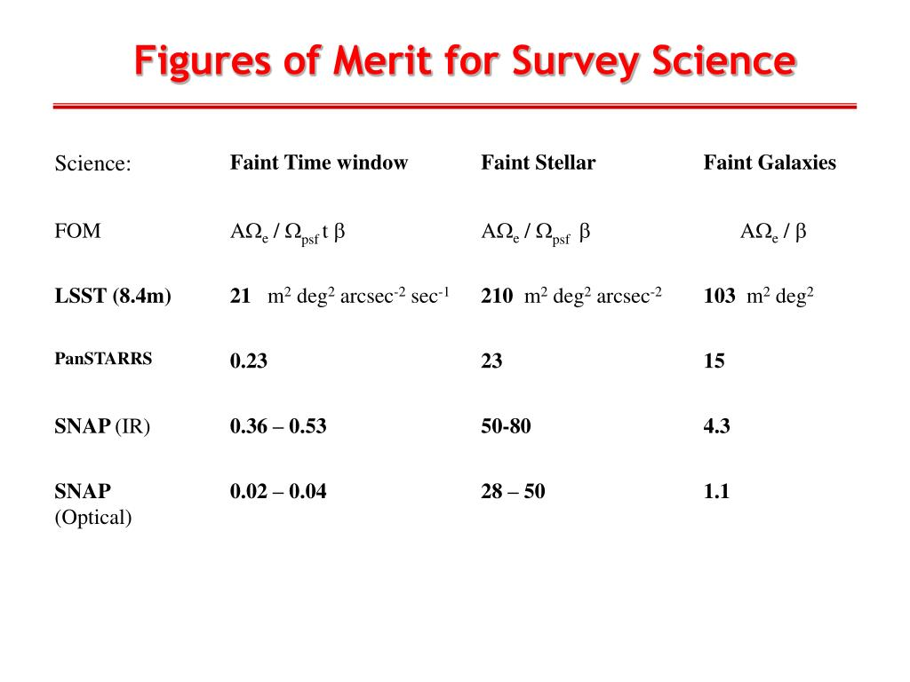 Figures of Merit for Survey Science