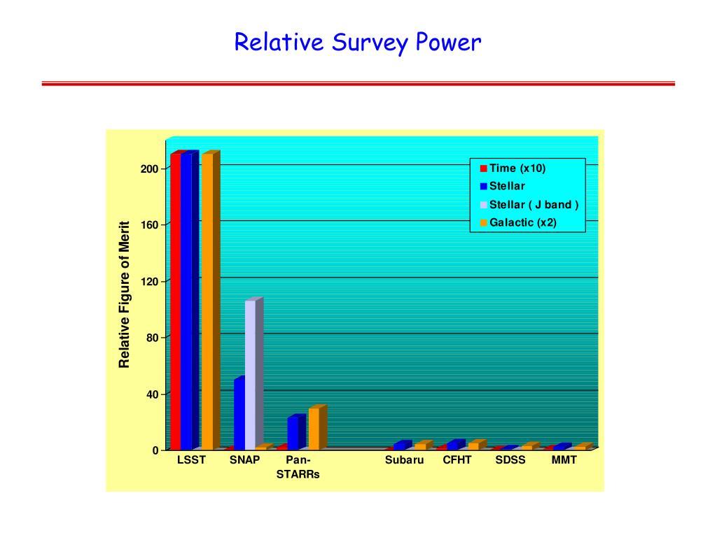 Relative Survey Power
