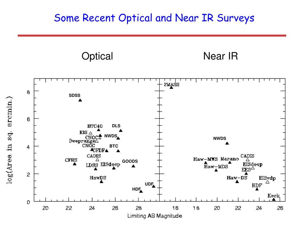 Some Recent Optical and Near IR Surveys