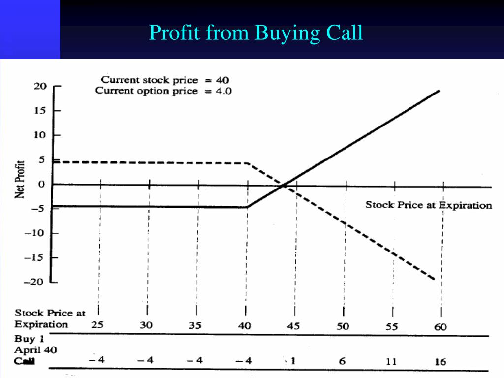 Profit from Buying Call
