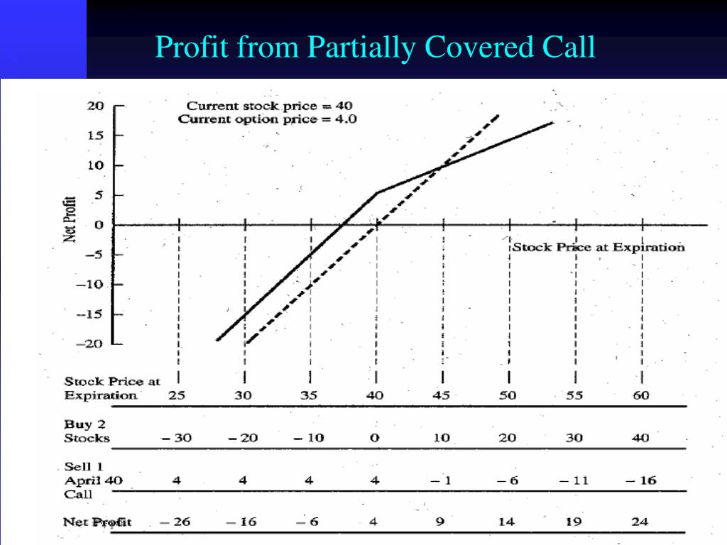 Profit from Partially Covered Call