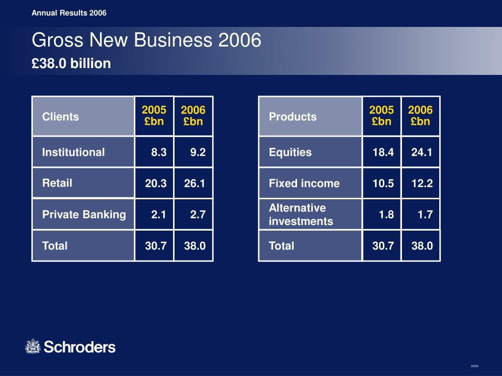Gross New Business 2006