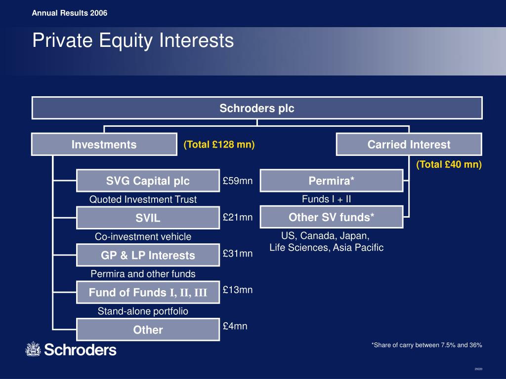 Private Equity Interests