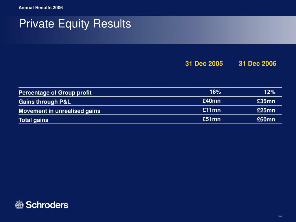 Private Equity Results