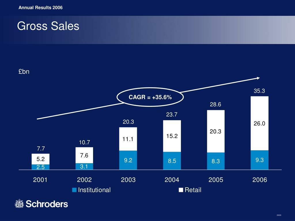 Gross Sales