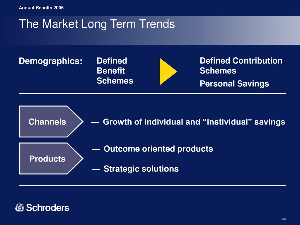 The Market Long Term Trends