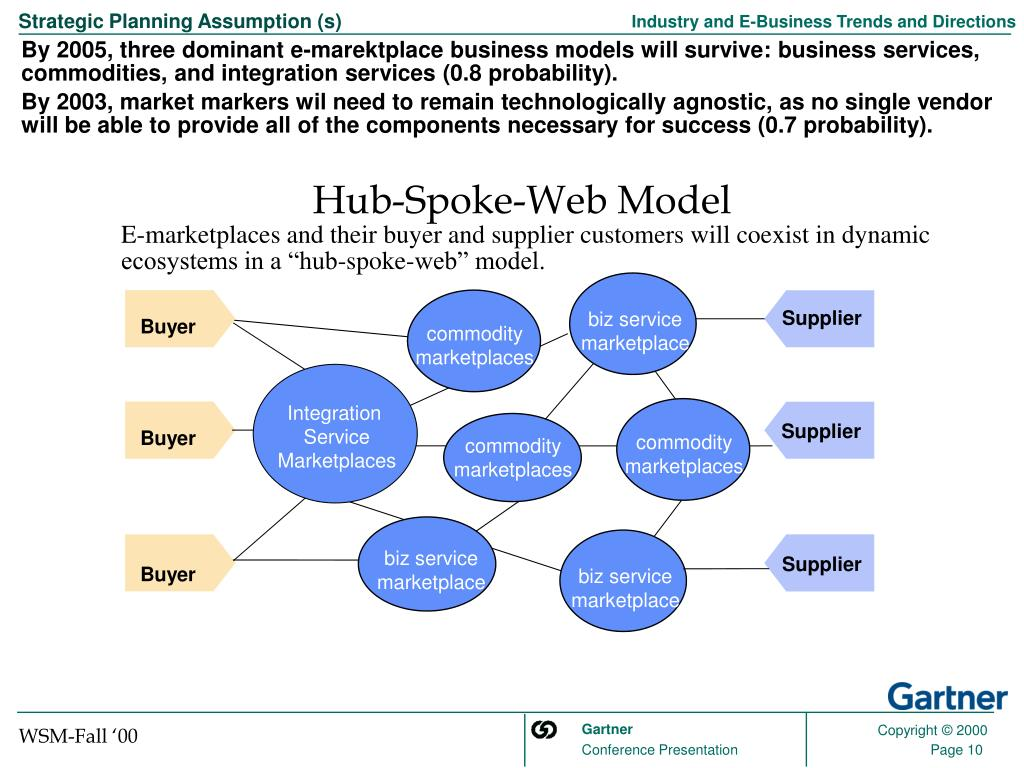 """E-marketplaces and their buyer and supplier customers will coexist in dynamic ecosystems in a """"hub-spoke-web"""" model."""