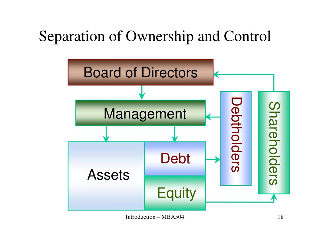 Separation of Ownership and Control