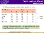 wealth creation in different asset classes