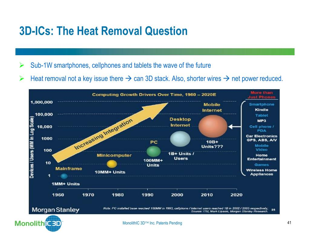 3D-ICs: The Heat Removal Question