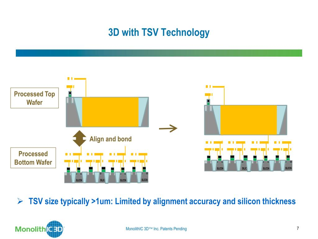 3D with TSV Technology