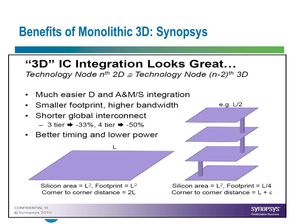 Benefits of Monolithic 3D: Synopsys