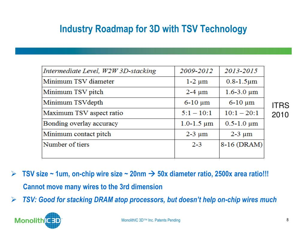 Industry Roadmap for 3D with TSV Technology