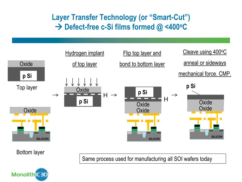 """Layer Transfer Technology (or """"Smart-Cut"""")"""