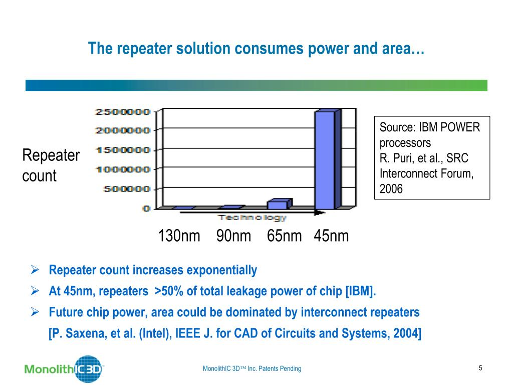 The repeater solution consumes power and area…