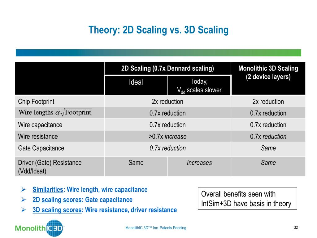 Theory: 2D Scaling vs. 3D Scaling
