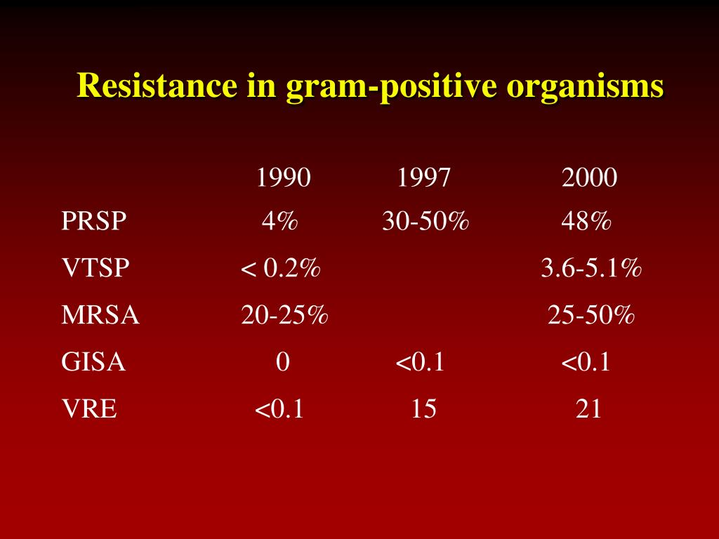 Resistance in gram-positive organisms