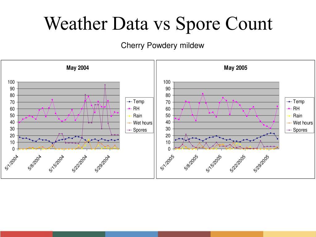 Weather Data vs Spore Count