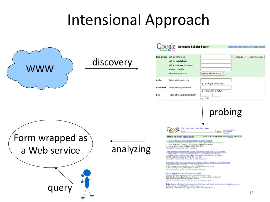 Intensional Approach