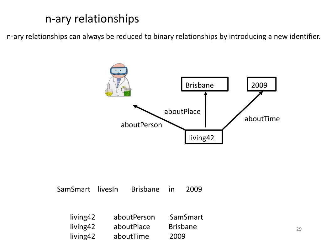 n-ary relationships