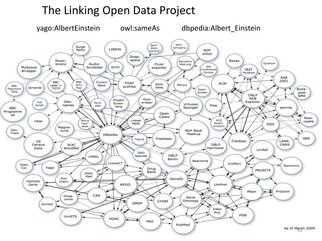 The Linking Open Data Project