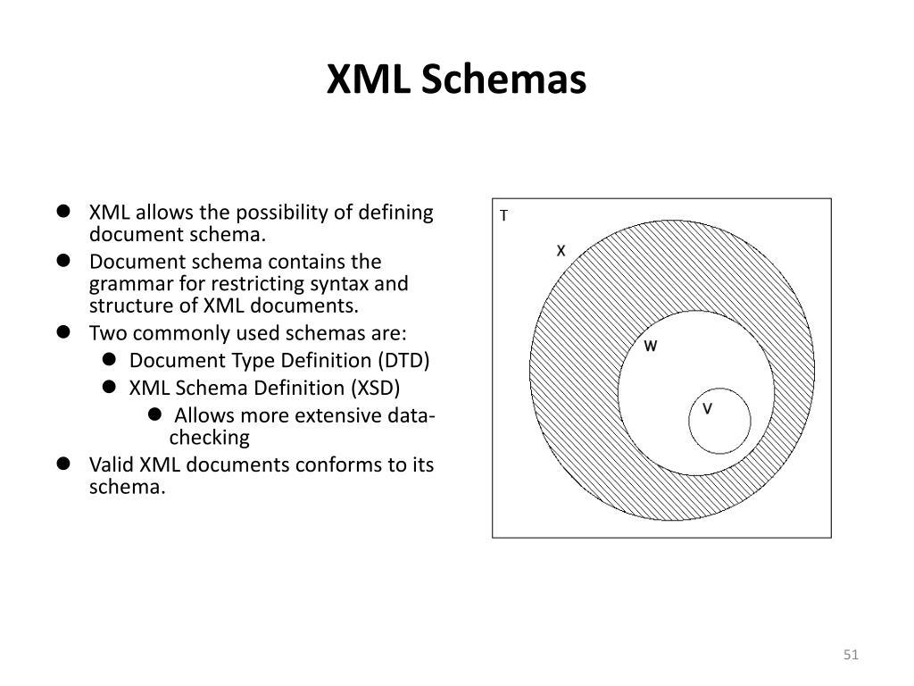 XML Schemas