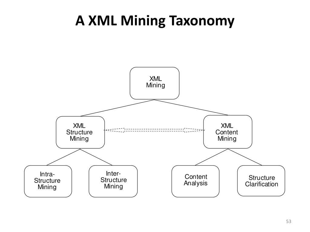 A XML Mining Taxonomy