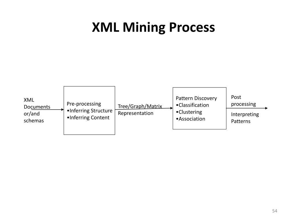 XML Mining Process