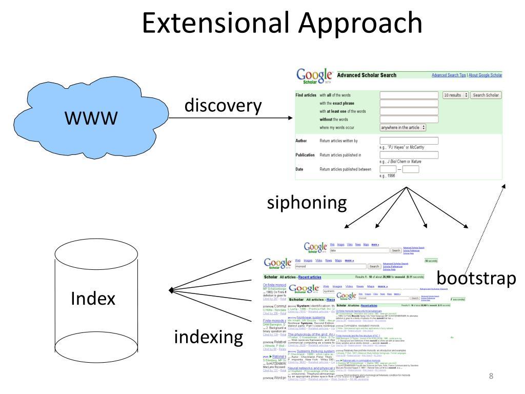 Extensional Approach