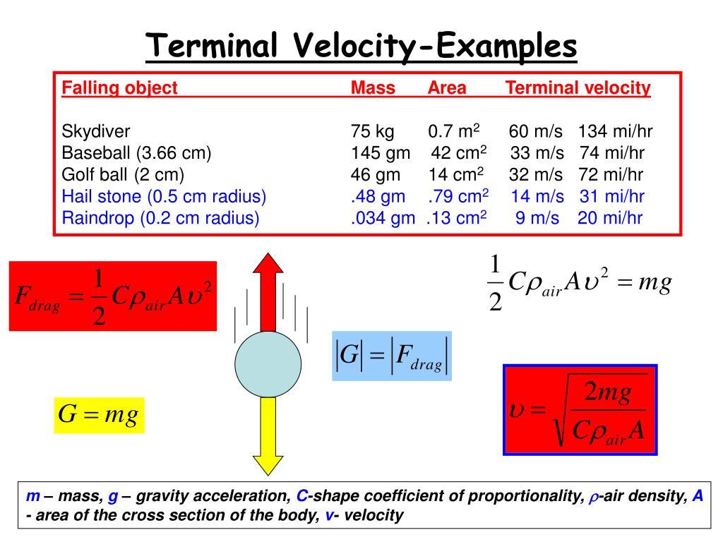 Terminal Velocity-Examples