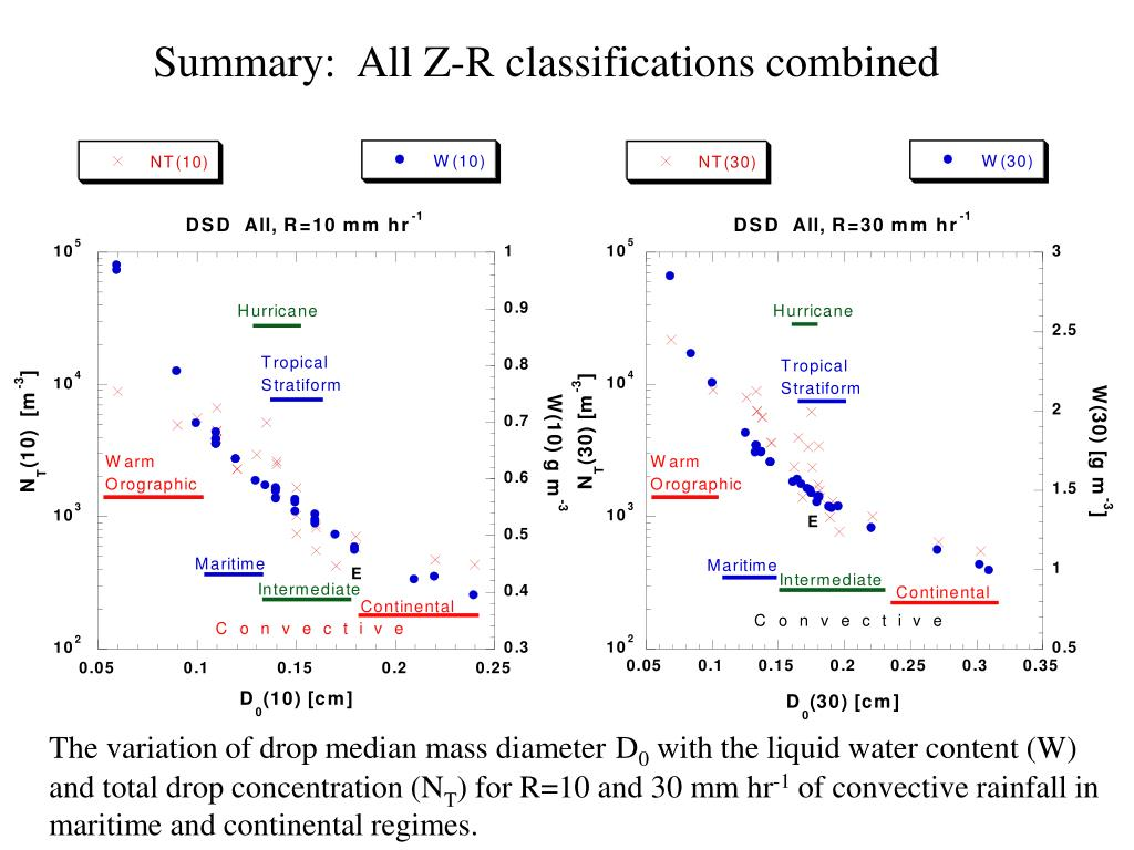 Summary:  All Z-R classifications combined