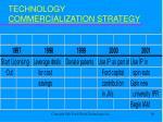 technology commercialization strategy