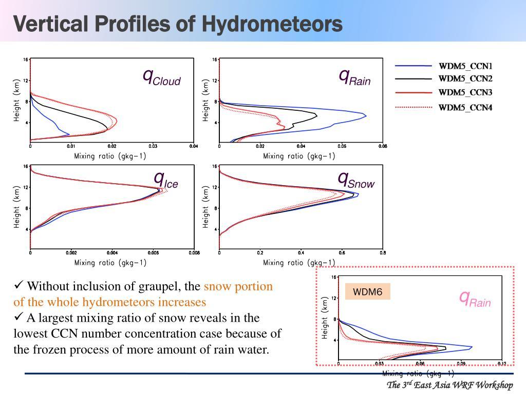 Vertical Profiles of Hydrometeors