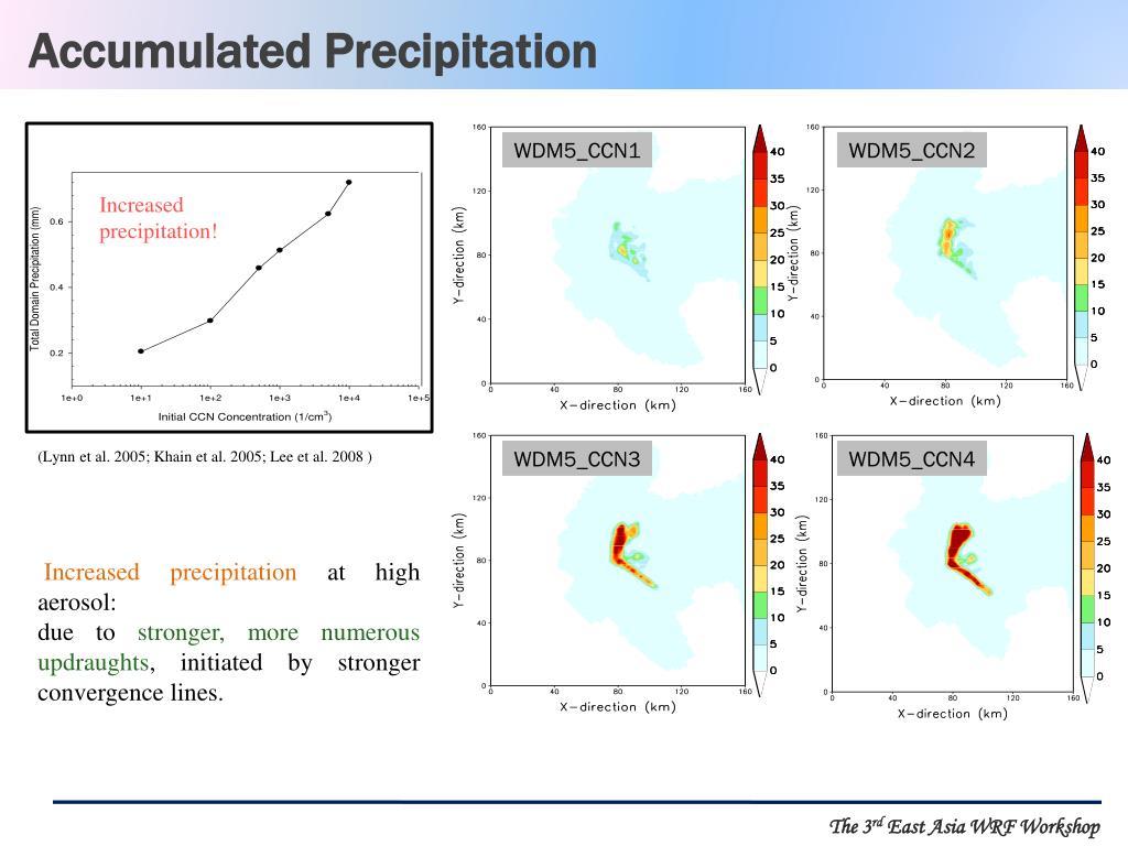 Accumulated Precipitation