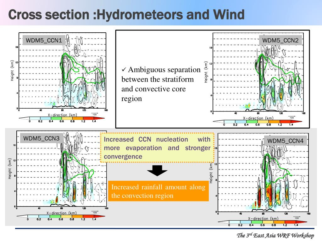 Cross section :Hydrometeors and Wind