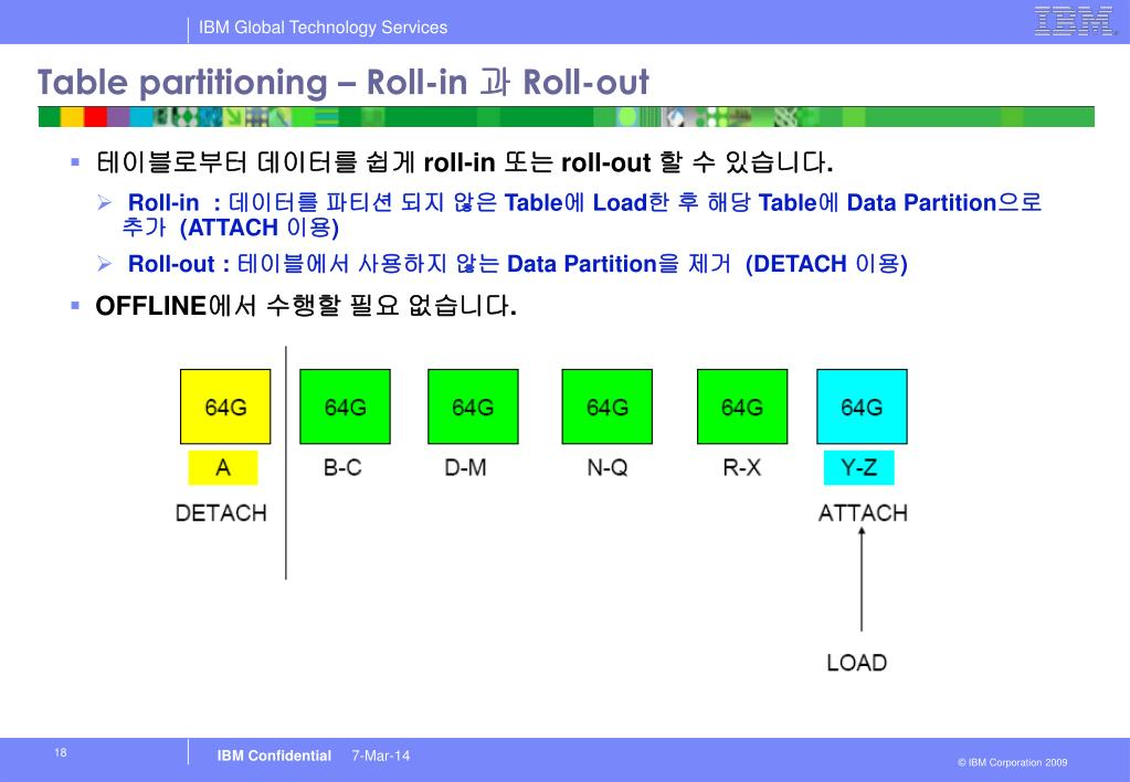 Table partitioning – Roll-in
