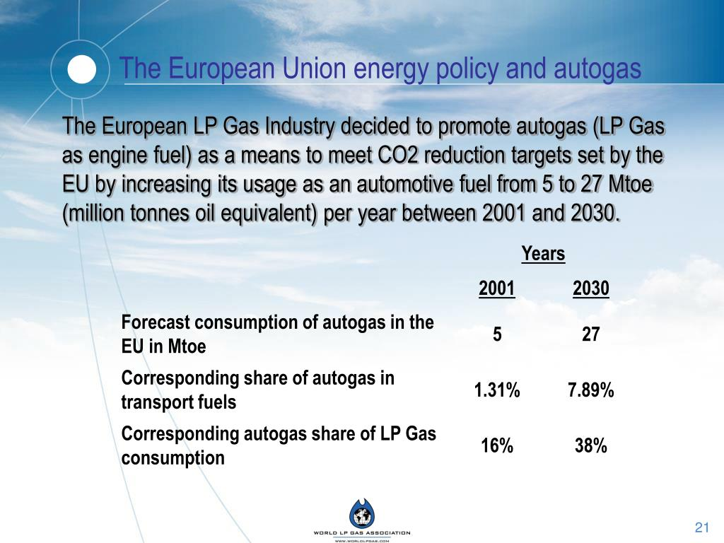 The European Union energy policy and autogas