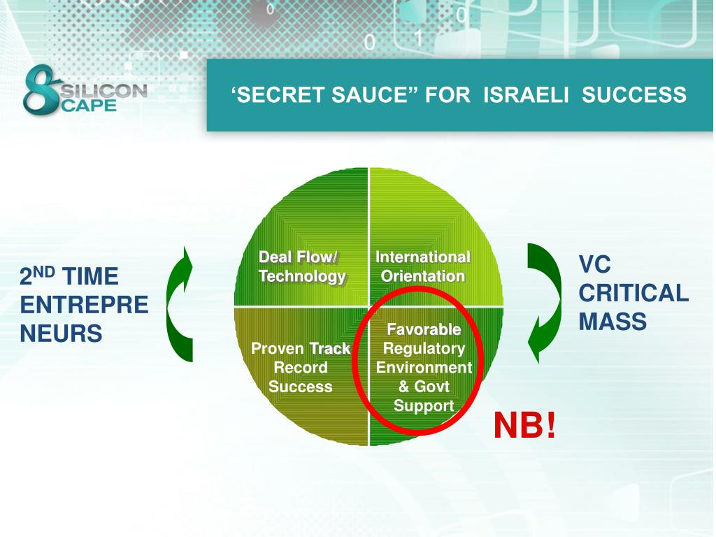 "'SECRET SAUCE"" FOR  ISRAELI  SUCCESS"