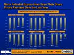 many potential buyers have seen their share prices plummet over the last year