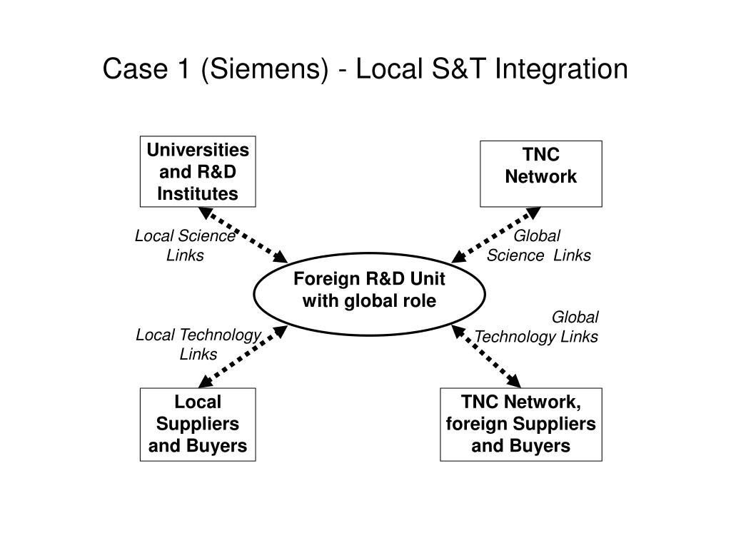 Case 1 (Siemens) -