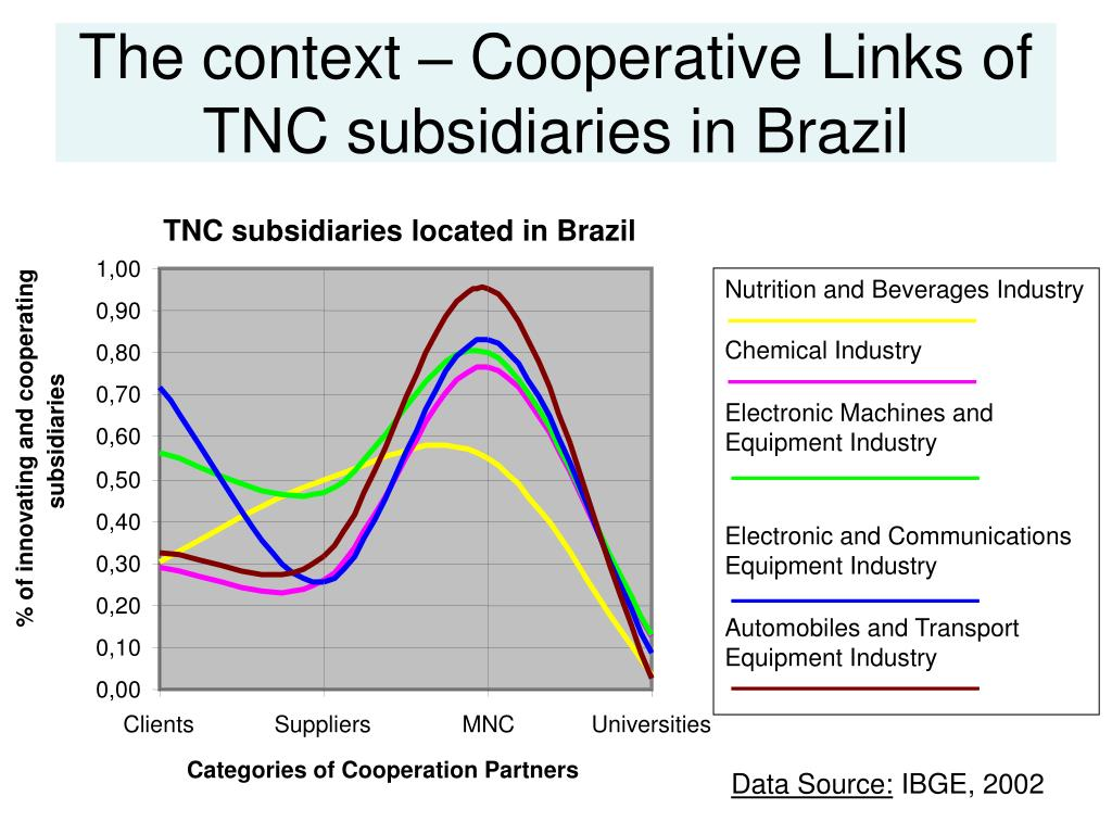 TNC subsidiaries located in Brazil