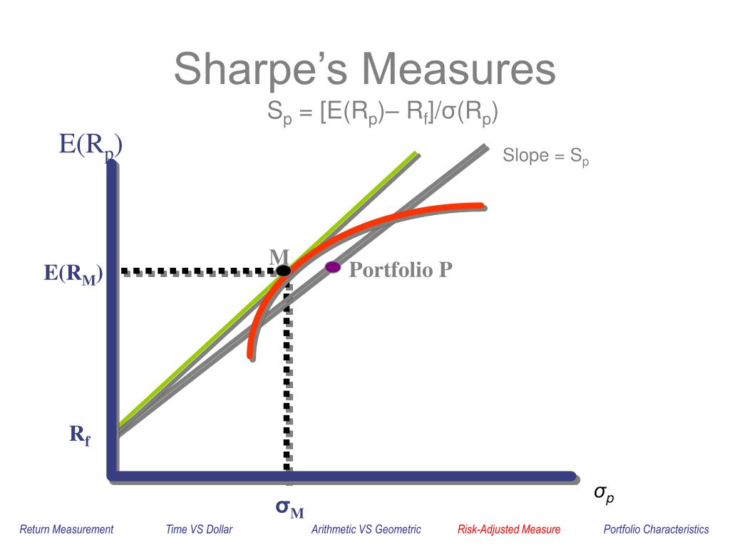 Sharpe's Measures