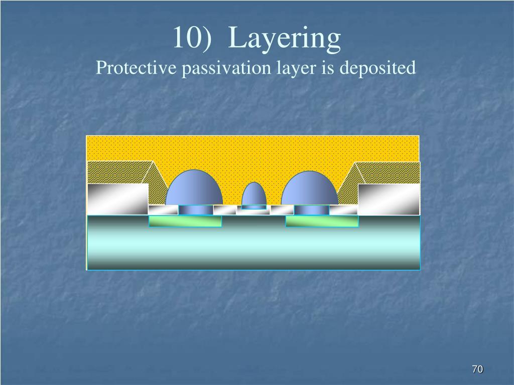 10)  Layering