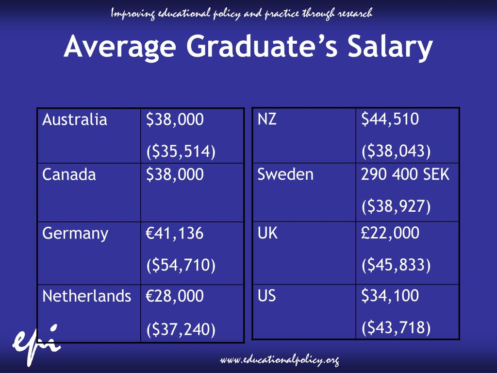 Average Graduate's Salary