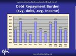 debt repayment burden avg debt avg income