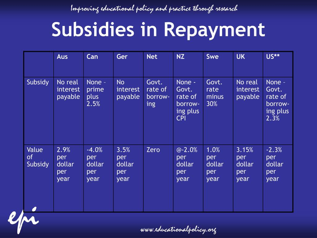 Subsidies in Repayment