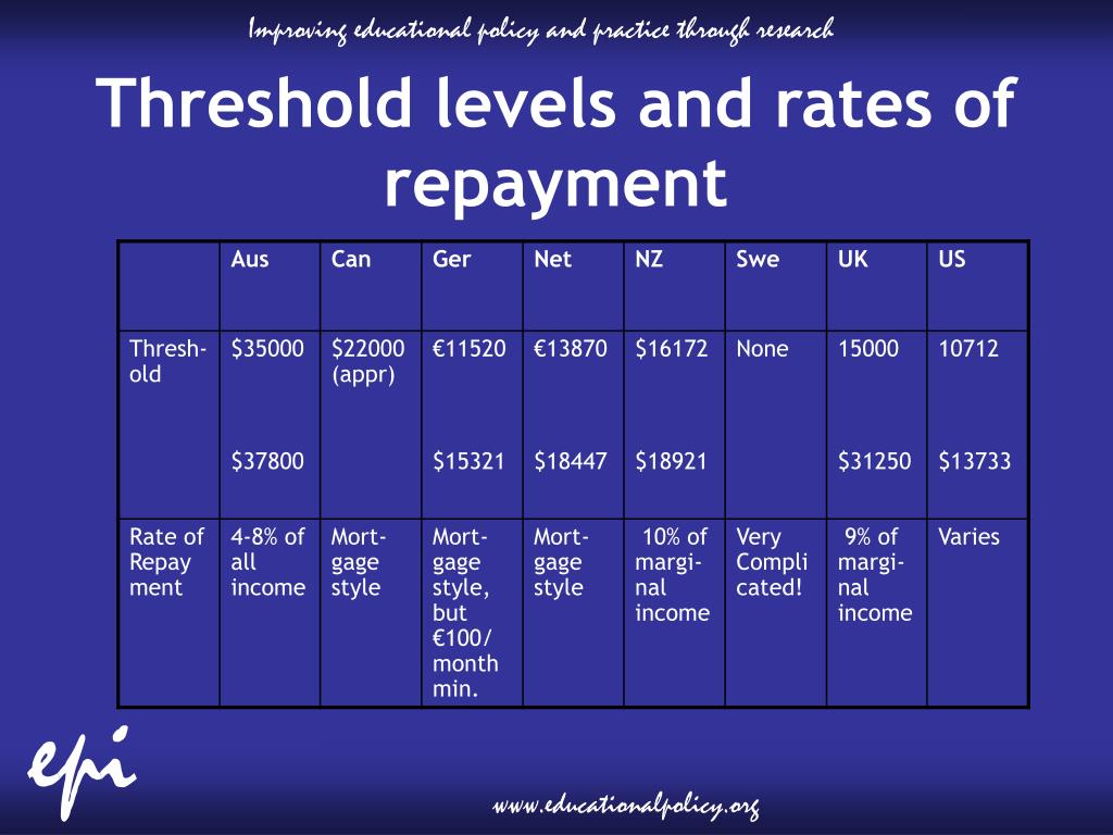 Threshold levels and rates of repayment