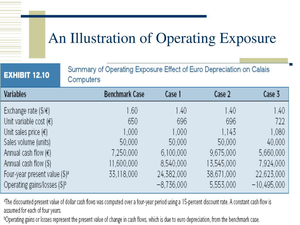 An Illustration of Operating Exposure